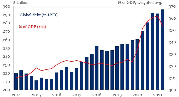 Глобальный долг вырос с начала пандемии на $36 трлн и ...