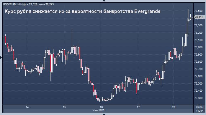 Курс рубля снижается из-за вероятности банкротства ...