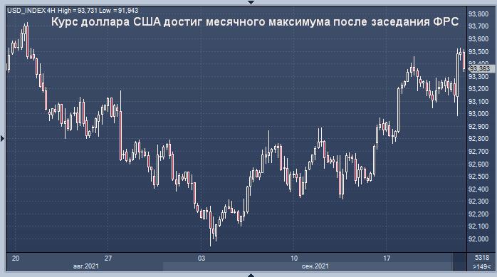 Курс доллара США достиг месячного максимума после ...