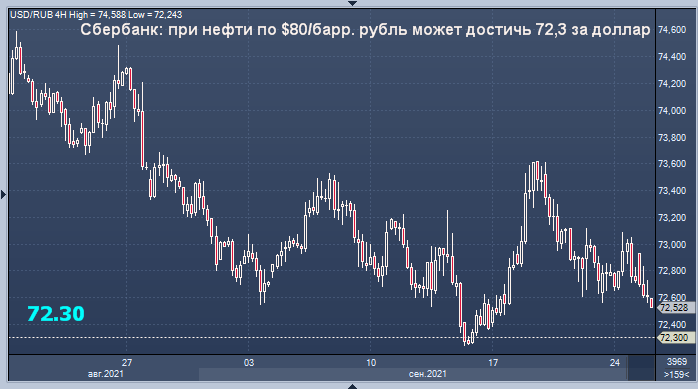Сбербанк спрогнозировал курс рубля на случай ...