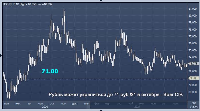 Сбербанк дал прогноз курса рубля на октябрь