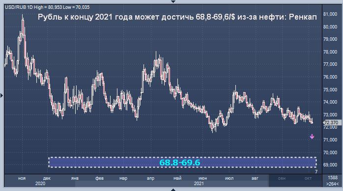 Ренессанс Капитал повысил прогноз курса рубля на ...