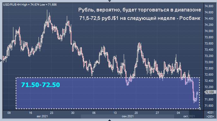 Росбанк дал прогноз курса рубля на следующую неделю