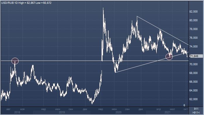 Commerzbank прогнозирует укрепление рубля к доллару до ...