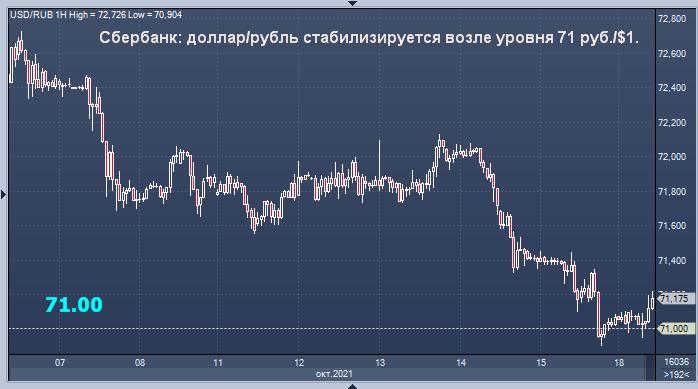 Сбербанк дал прогноз курса доллара на понедельник