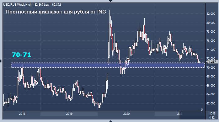 ING допустил падение курса доллара до 70 рублей, но не ...