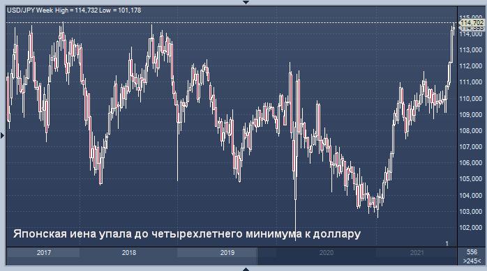 Японская иена упала до четырехлетнего минимума к ...