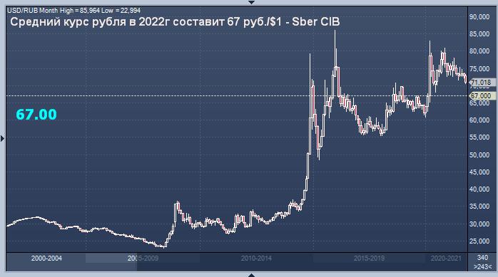 Сбербанк дал прогноз курса доллара к рублю на 2022 год