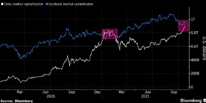 Tesla обогнала Facebook по рыночной капитализации и ...